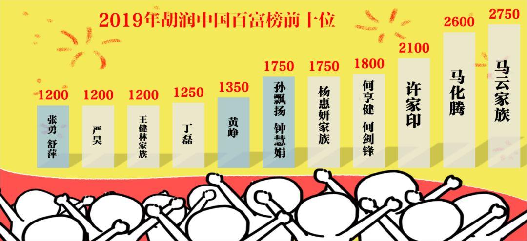"""2019胡润百富榜发布:比""""二马一许""""更抢眼的,是这两对夫妻"""