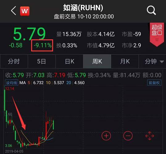 王思聪又说中了 网红第一股连遭30宗集体诉讼:股价暴跌 回应来了