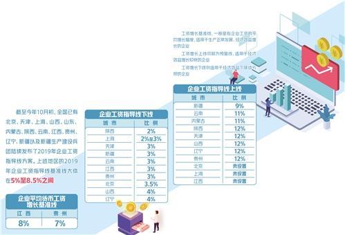 多地发布企业工资指导线方案 企业工资指导线温和调整