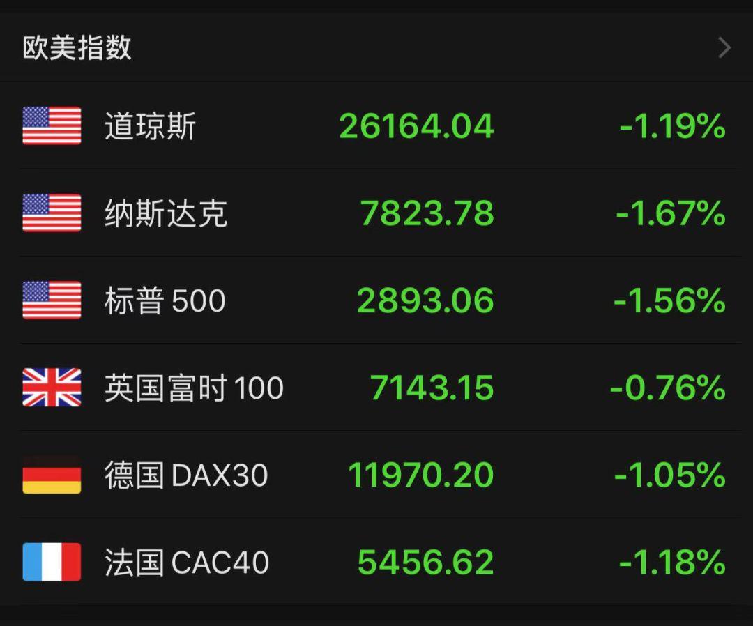欧美股市再度大跌!弹劾大战升级 鲍威尔打哑谜