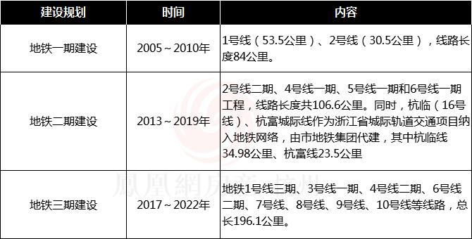 杭州遠期地鐵規劃曝光 2025年軌道交通線路來了