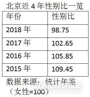"""北京已出现""""女多男少""""的格局 女性多且受教育程度高"""