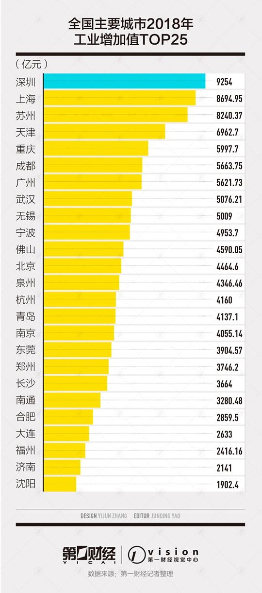 中国25大工业城市排行榜出炉:前十中南方占9个