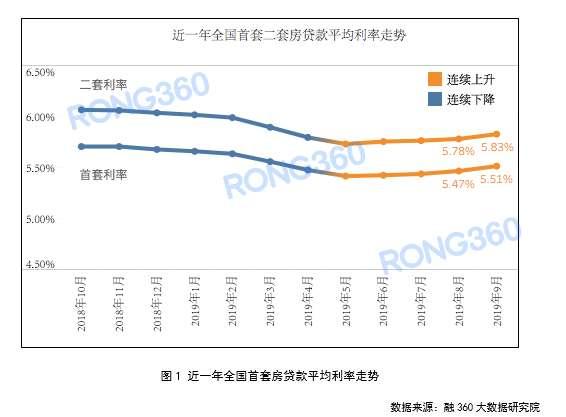 全国首套房贷平均利率连涨4个月 9月厦门涨幅最大