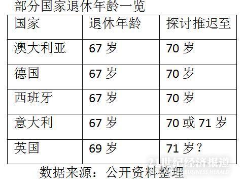 70岁还要工作?多国拟推迟养老金领取