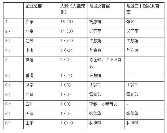 2019中国前50位女富豪出炉:最年轻27岁(组图)