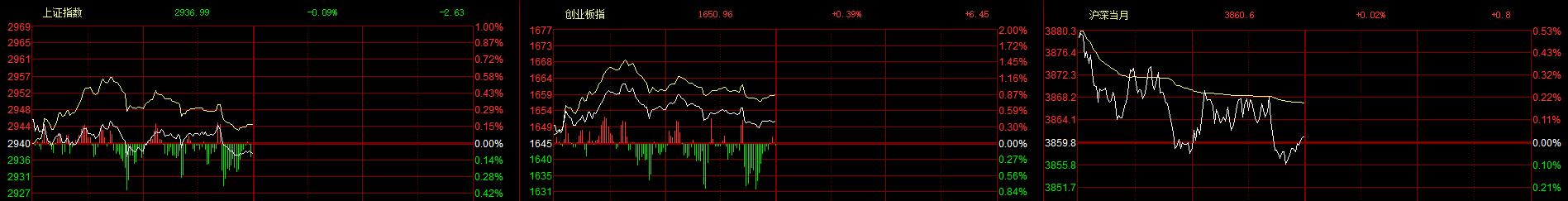 午评:两市分化沪指跌0.09% 华为海思概念股涨幅居前