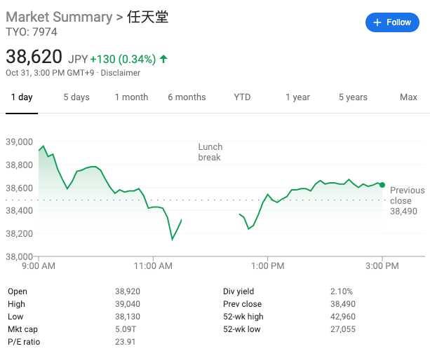 任天堂今日收涨0.34%