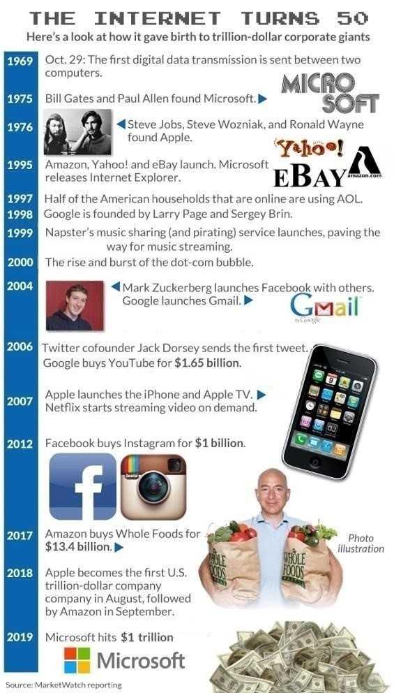 互联网诞生50周年,回顾科技巨头重大里程碑