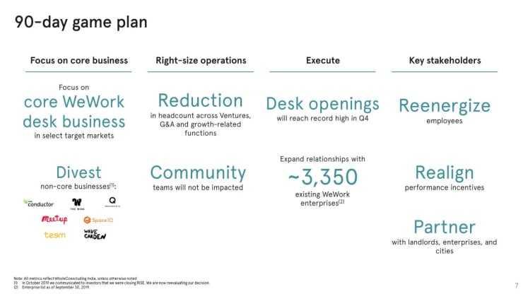 图2:WeWork的90天行动计划
