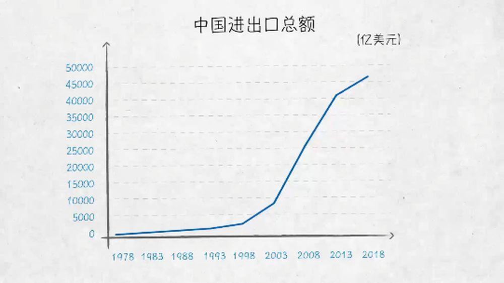 100张图回答,为什么说我们是开放的中国