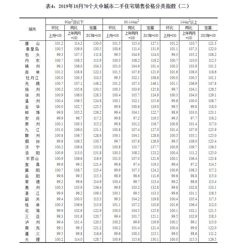 70城房价数据:50城新房环比上涨 西宁涨幅2.8%领跑插图(5)