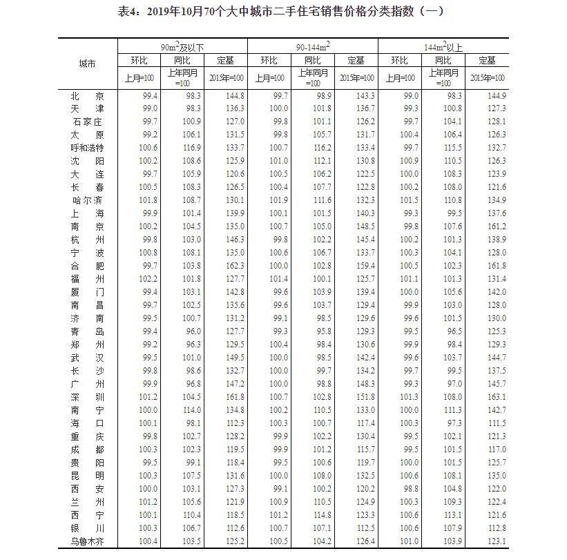 70城房价数据:50城新房环比上涨 西宁涨幅2.8%领跑插图(4)