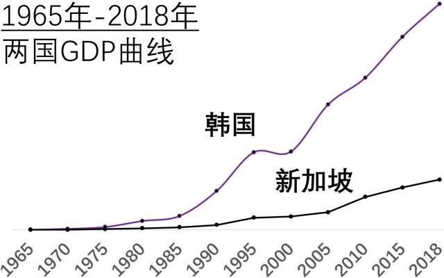 gdp 韩国_果然,韩国一季度经济萎缩超预期