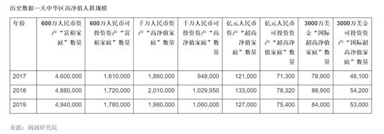 """果然""""炒股不如炒房""""!中国富裕家庭最新数据来了"""