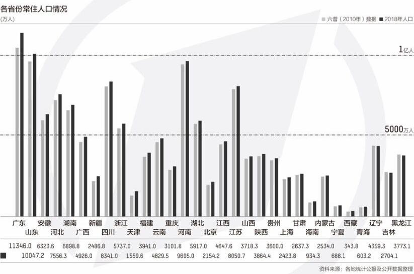 9年来中国人口变化:过亿人口省份增至2个 东北三省负增长