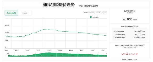迪拜房价5年跌四成,中国投资者逆势入场抄底(图)