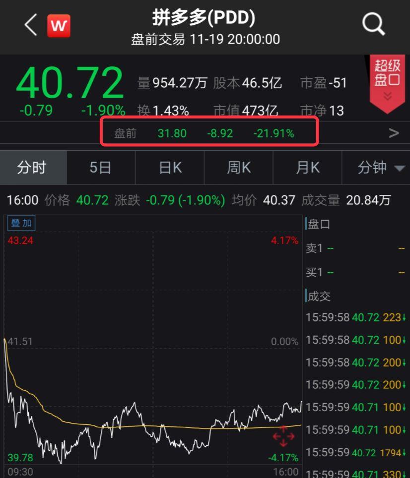 """拼多多""""凉了""""?800亿市值蒸发 亏损狂飙110%(图)"""
