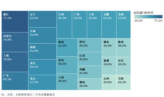 起底中国居民杠杆率:哪些省市居民最敢负债?(图)