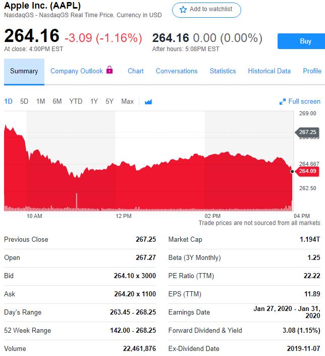 股讯 纳指跌幅超1%小赢科技遭遇证券集体诉讼股价上涨近7%