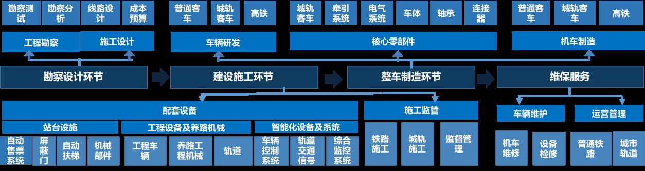 軌道交通產業發展及趨勢:無線通信等技術引領發展