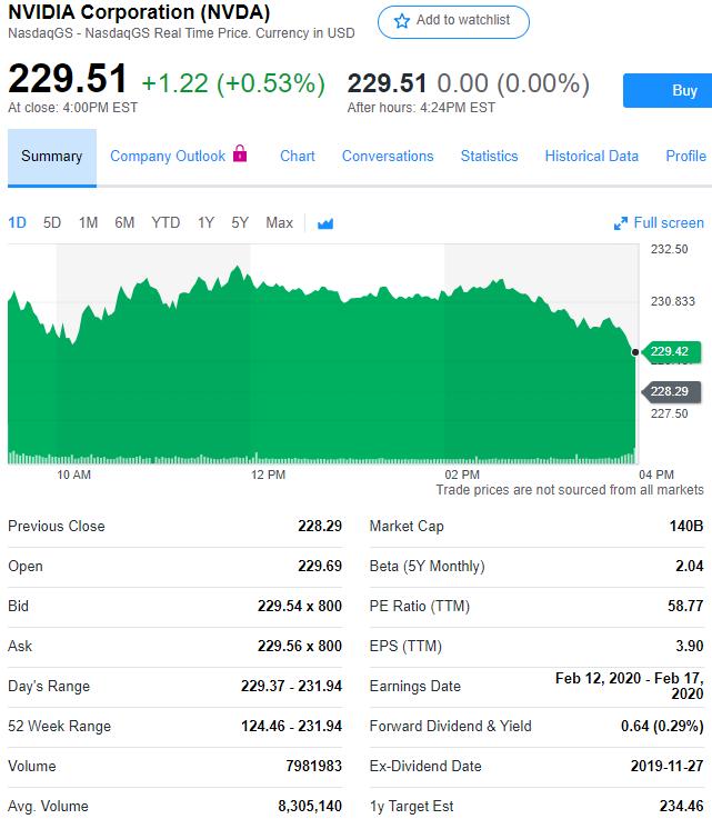 股讯 | 纳指实现6连涨 4家中国科技巨头拉动英伟达股价上涨