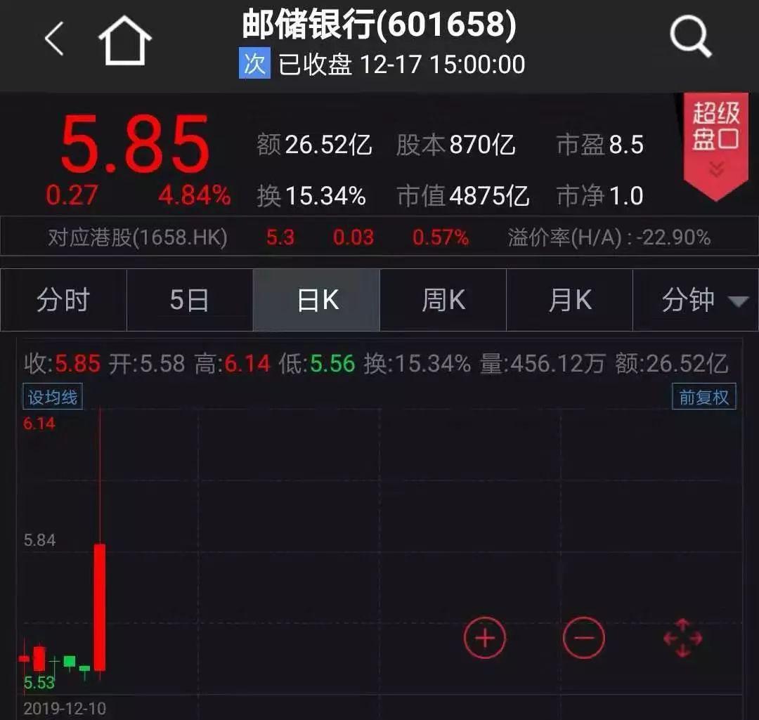金融股一片欢腾!南京证券三连板