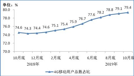 最新人均每月手机流量出炉:近几个月增速明显减缓