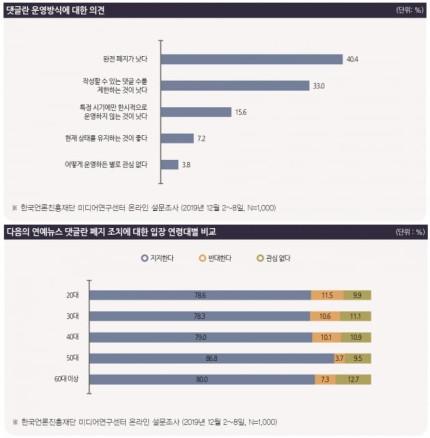 韩国自杀明星 韩艺人自杀引关注 8成网民赞同关闭娱乐新闻评论
