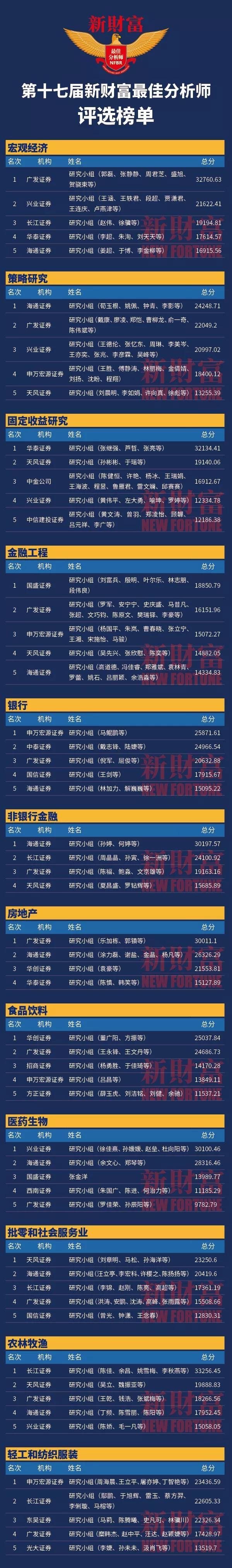 新财富最佳分析师 第十七届新财富最佳分析师榜单重磅揭晓(全名单)