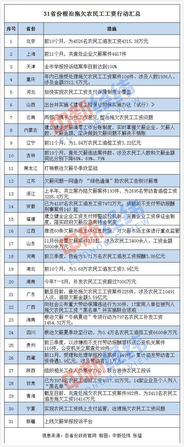 """31省份发力为农民工讨""""血汗钱"""",欠薪""""清零""""倒计时"""