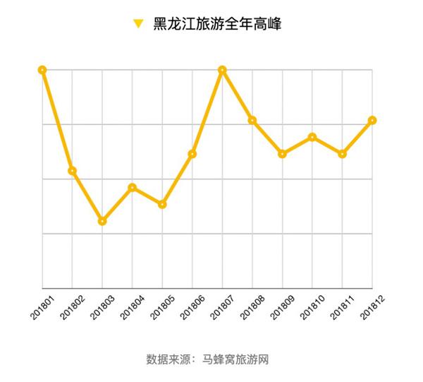 """马蜂窝旅游网发布""""报告"""":冬季冰雪,夏季避暑,黑龙江旅游潜力大"""