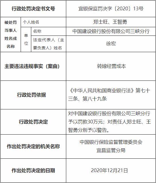 建设银行三峡分行违法遭罚30万元 转嫁经营成本