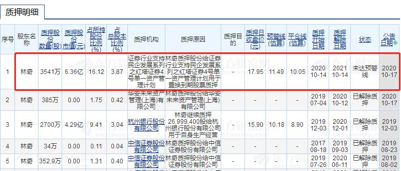 游族网络林奇去世:1.72亿股质押未解除 部分或已逼近预警线