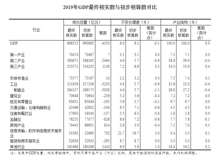 2019年gdp总量_国家统计局副局长:修订2019年GDP数据不是为了做大2020年增速