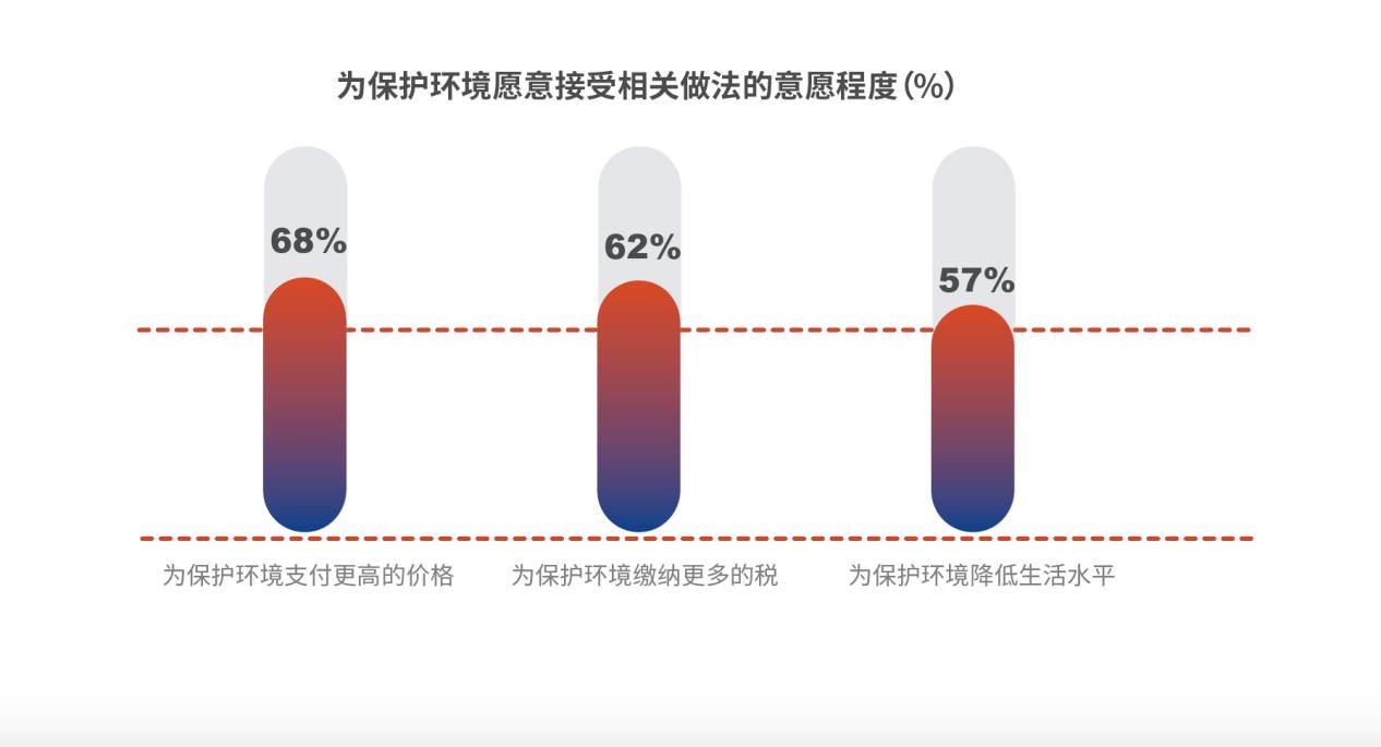 《中国青年气候意识与行为调研报告2020》正式发布
