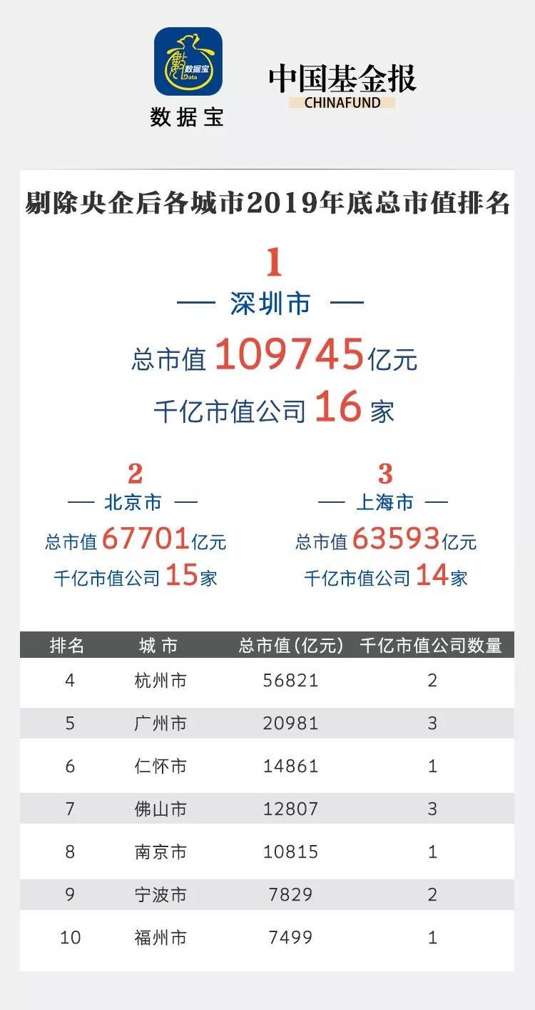 这就是深圳!12万亿总市值 比上海多7个重庆(图)