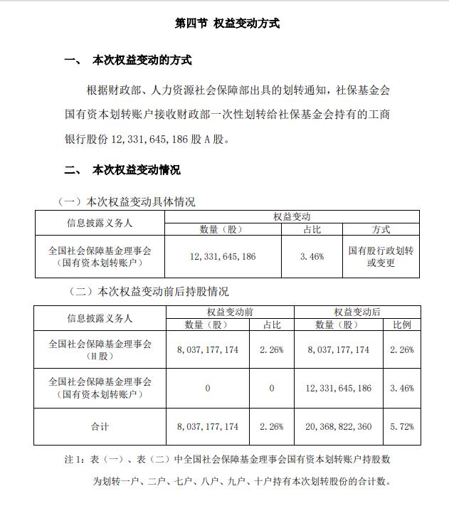 工商银行基金 工商银行:社保基金会接收财政部一次性划转3.46%股份