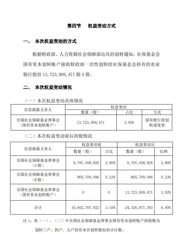 农业银行基金 农业银行:社保基金接收财政部一次性划转3.92%股份