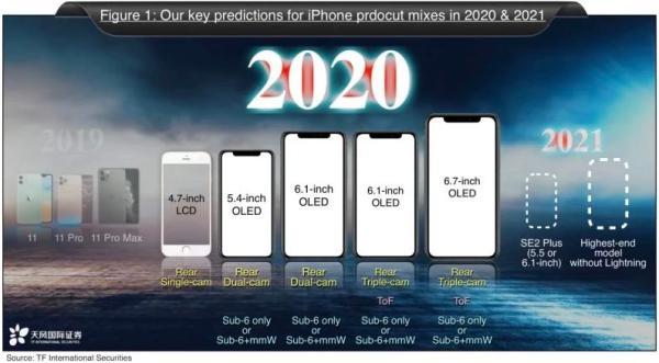 苹果今年或再推廉价版iPhone 或搭载5.5英寸屏幕+侧边电源键