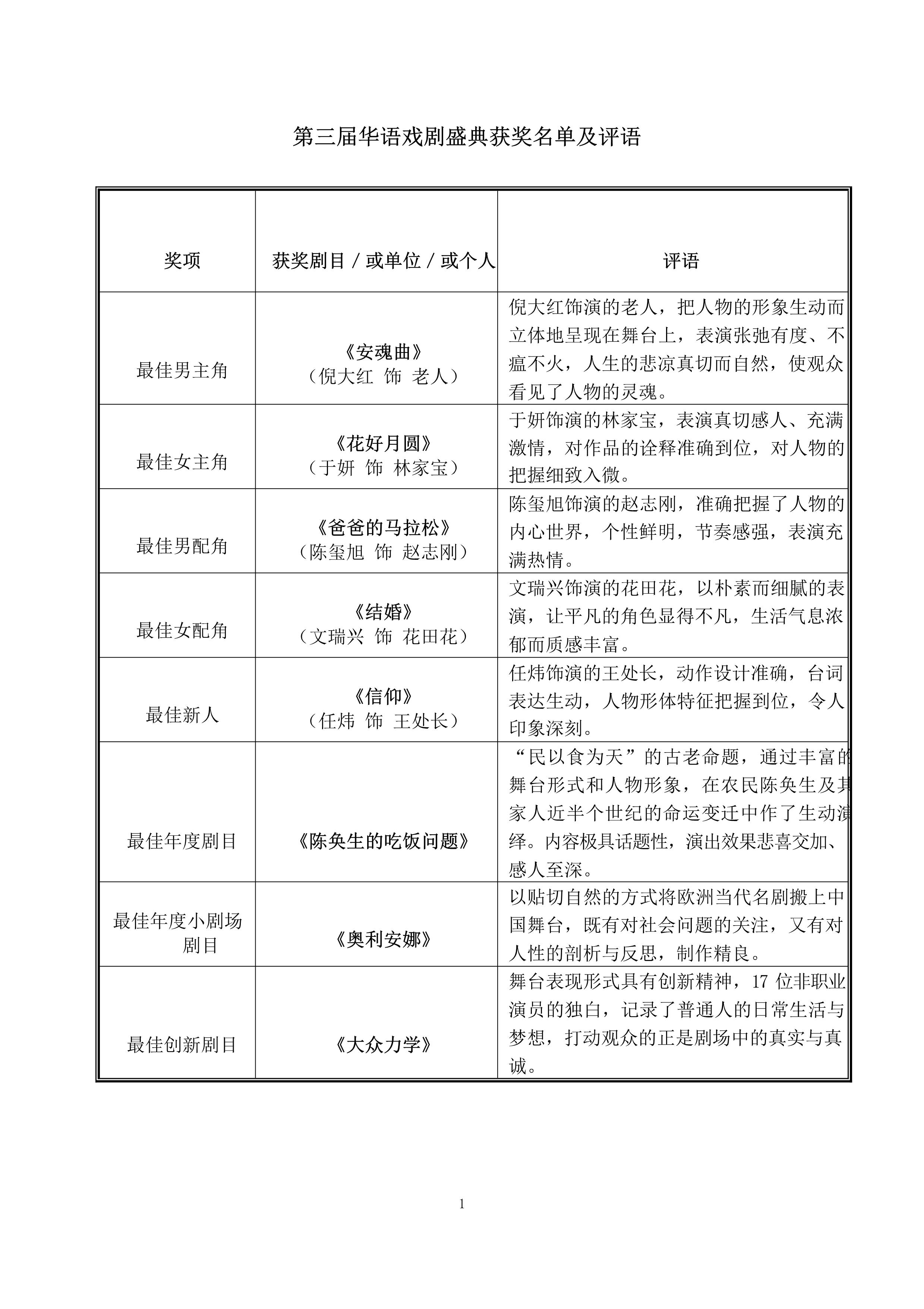 第三届华语戏剧盛典隆重举办,盛典榜单揭晓