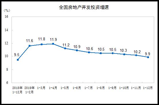 國家統計局:2019年全國房地產開發投資132194億元 增長9.9%