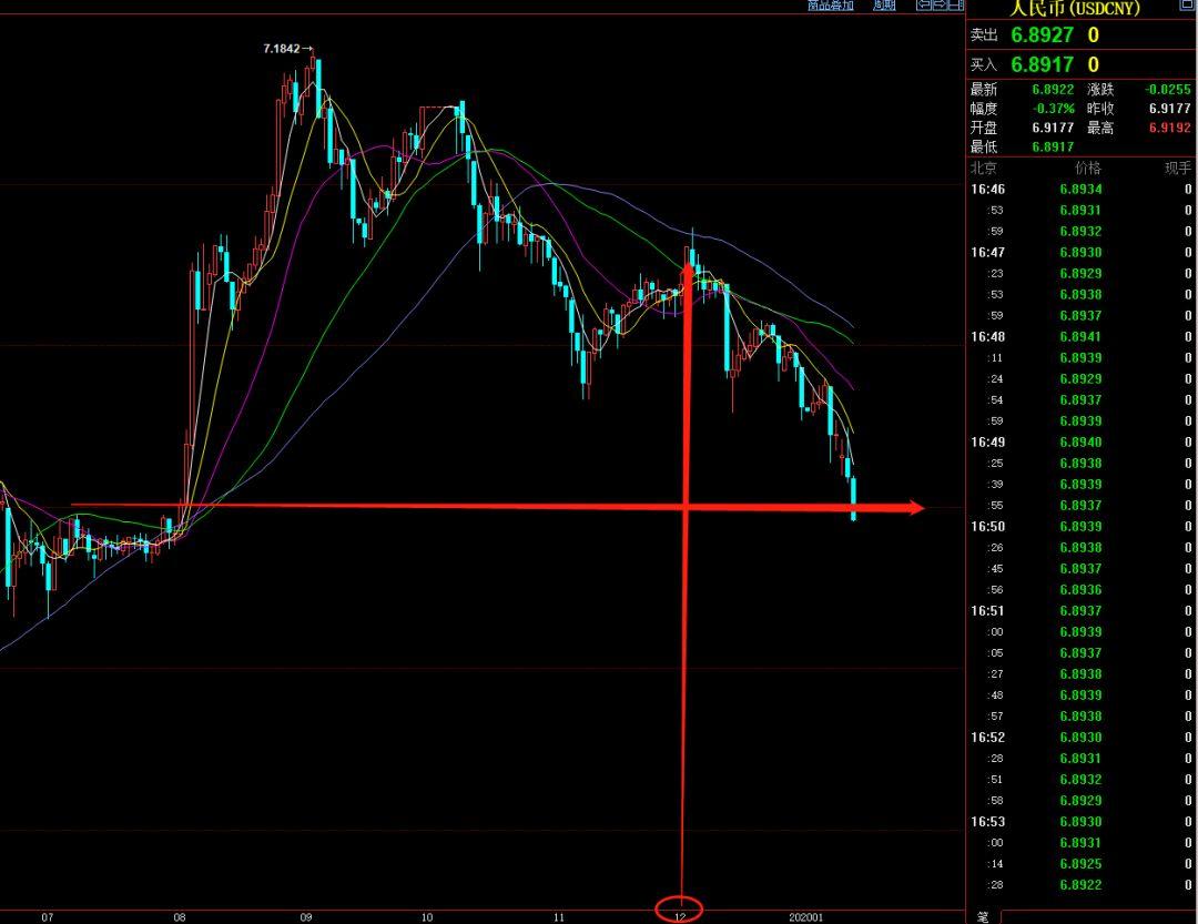 28天暴涨1900点,人民币回到6.8时代!(组图)