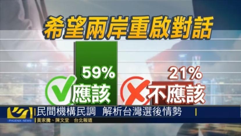 民调显示:六成民众要求民进党应尽快重启两岸对话