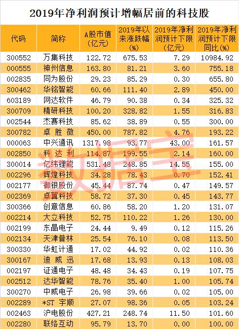 """A股""""超级网红""""业绩暴增百倍!"""