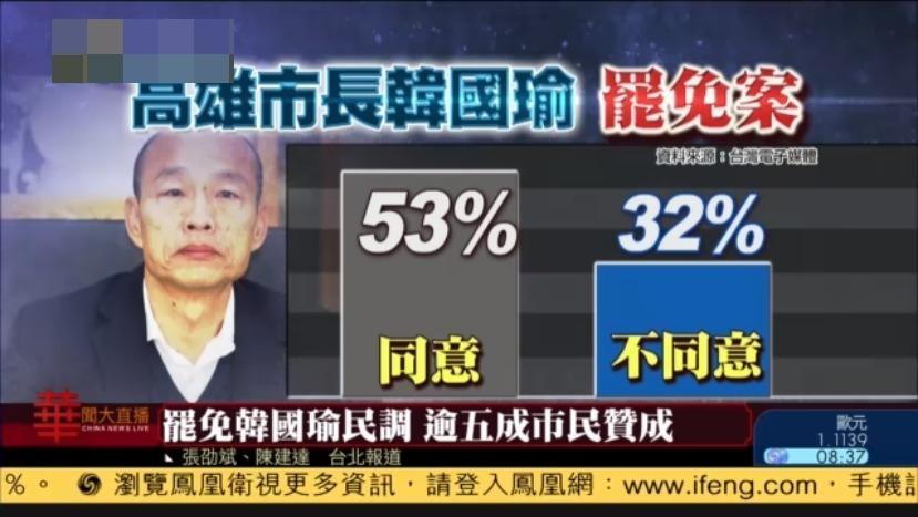 罢免韩国瑜民调,逾五成市民赞成