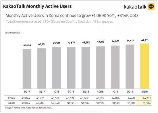 Kakao Bank准备在年底前上市 Kakao Talk有超4400万的月活用户