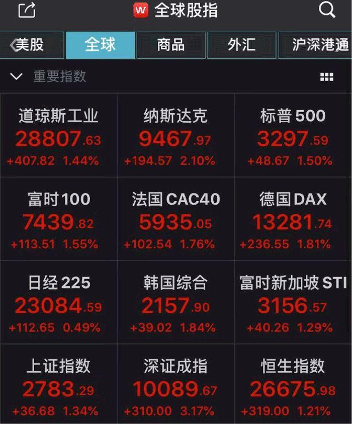 欧美股市连续反弹:特斯拉一度突破900美元(组图)