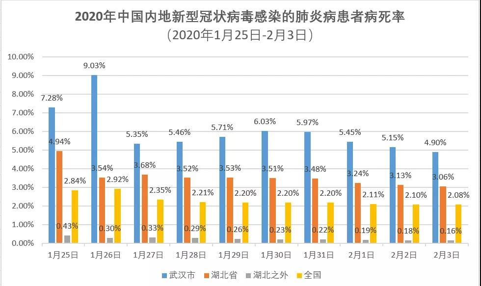 尘埃2下载为什么武汉的新冠肺炎患者病死率是湖北之外的30倍?