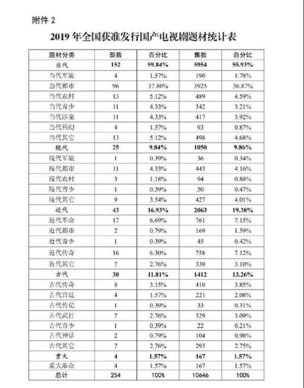 2019全国各类电视剧现实题材剧目占近7成